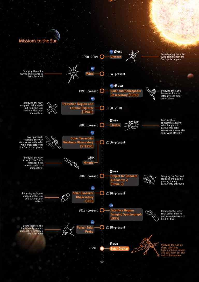 خط زمانی مأموریتهای مطالعهی خورشید و ارتباط خورشید و زمین.