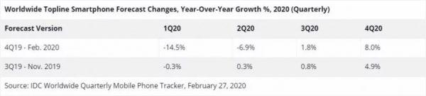 پیشبینی کاهش دو درصدی عرضه موبایل در سال 2020