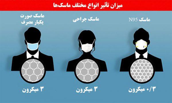 میزان تأثیر انواع مختلف ماسکها