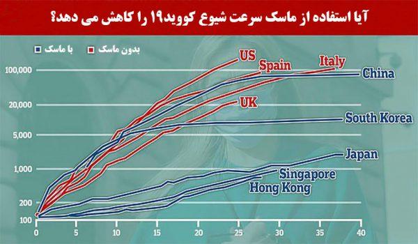 روند شیوع کووید-19 در کشورهای مختلف