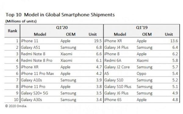 پرفروشترین گوشیهای سه ماهه اول 2020