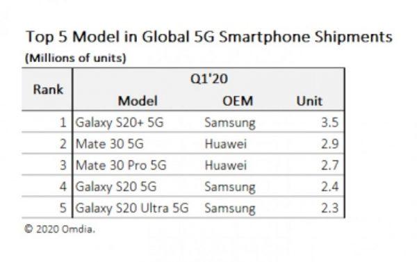 پرفروشترین گوشیهای فایو جی در سه ماهه اول 2020