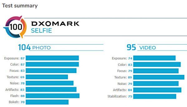 دوربین سلفی گلکسی اس 20 اولترا در تست DxOMark