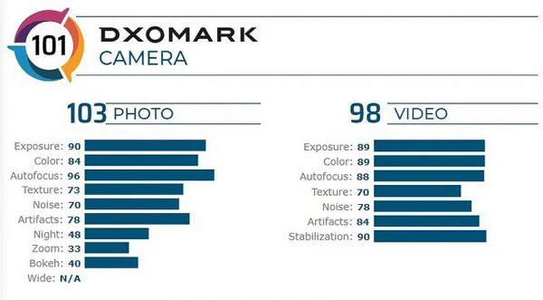 نتیجه تست دوربین اصلی آیفون اس ای 2020 در DxOMark