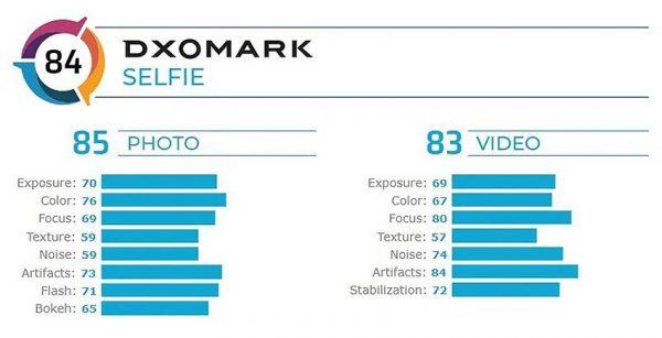 نتیجه تست دوربین سلفی آیفون اس ای 2020 در DxOMark