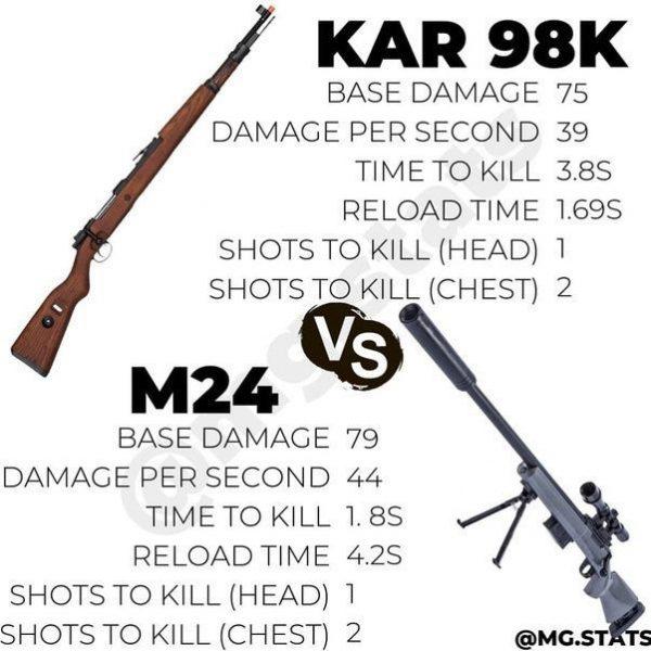 سلاحهای M416 و M24
