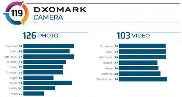 نتایج وان پلاس 8 پرو در DxOMark