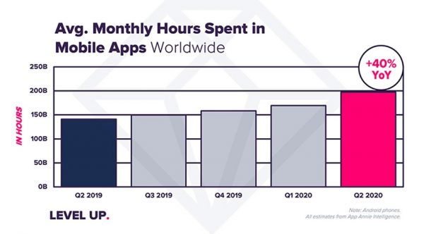 آماز زمان صرف شده در اپهای موبایلی