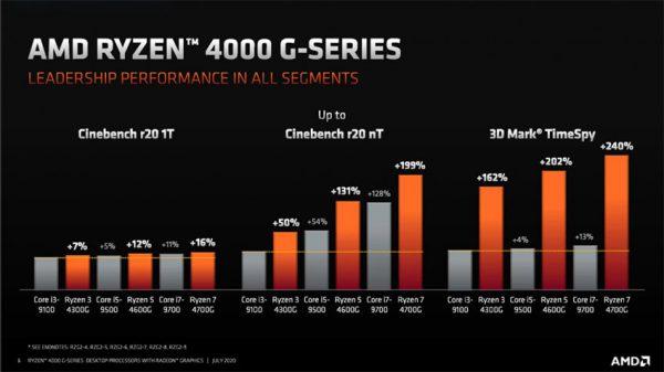 تست سری رایزن 4000 جی (Ryzen 4000G)
