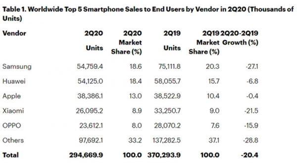 آمار فروش گوشی در سه ماهه دوم
