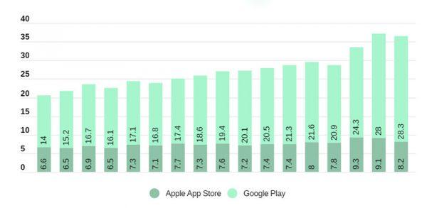 حجم دانلود گوگل پلی و اپ استور
