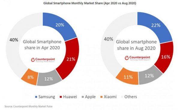 سهم شرکتها از بازار گوشی در ماه آوریل 2020