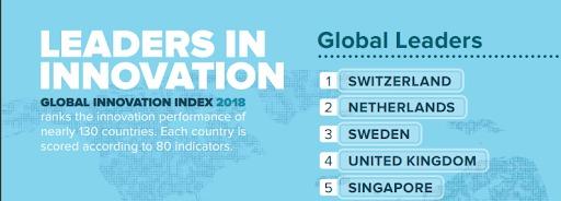 نوآورترین کشور جهان