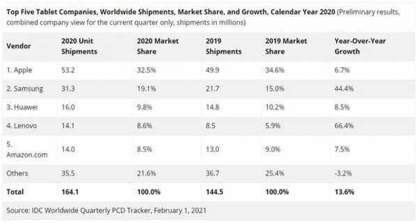 آمار عرضه تبلت در سال 2020