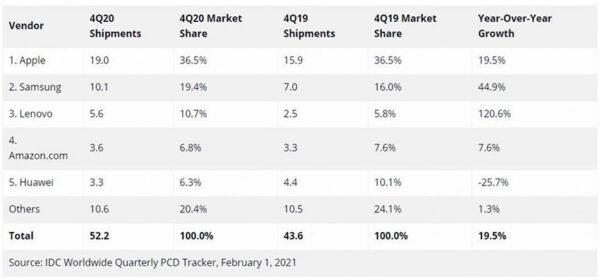 آمار عرضه تبلت در سه ماهه چهارم 2020