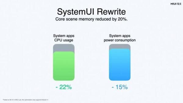 مصرف پردازنده و باتری MIUI 12.5