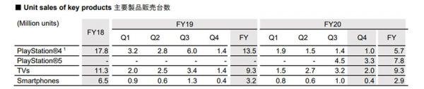 میزان فروش محصولات اصلی سونی