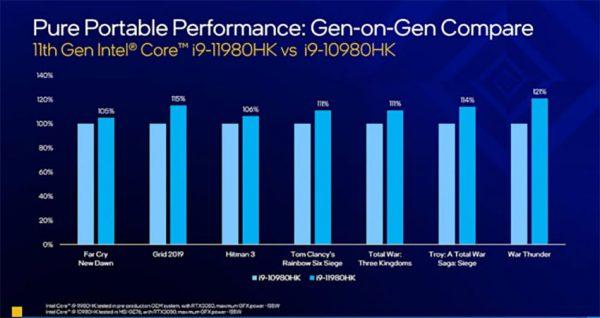 مقایسه پردازنده های جدید اینتل