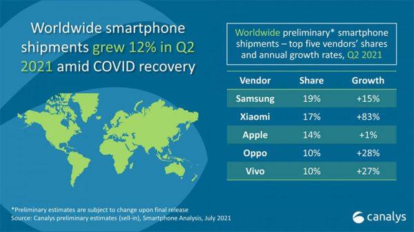 لیست برترین فروشنده های گوشی در جهان
