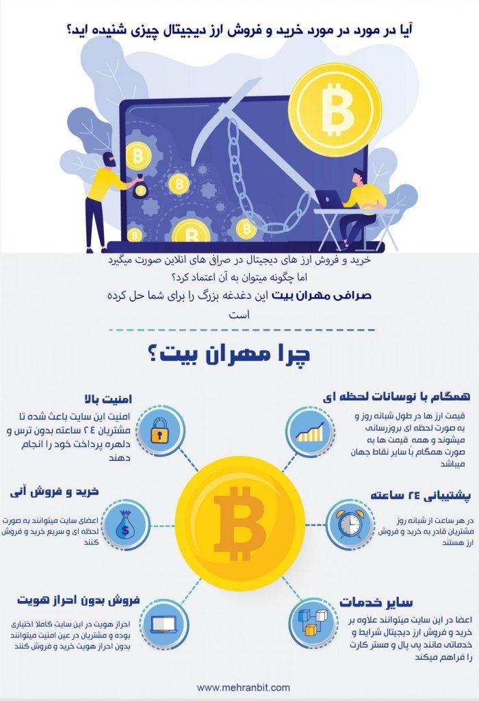 اصلی ترین دغدغه کاربران ایرانی در خرید و فروش ارز دیجیتال