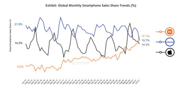 بازار گوشی در ماه ژوئن 2021