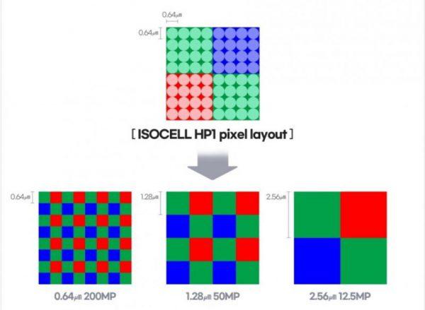 ادغام پیکسل در ایزوسل HP1