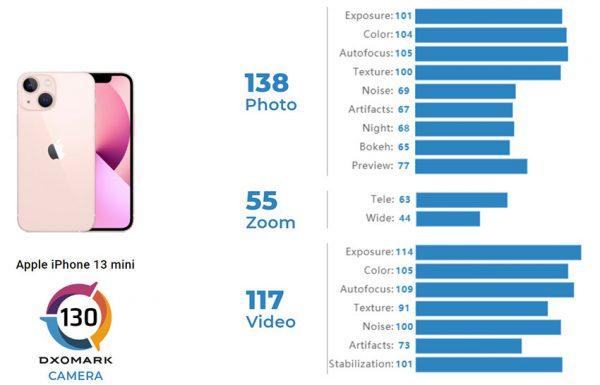 نتایج آیفون 13 مینی در DxOMark