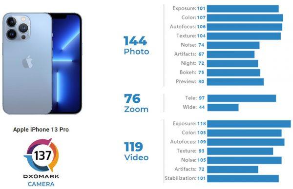 نتایج آیفون 13 پرو در DxOMark