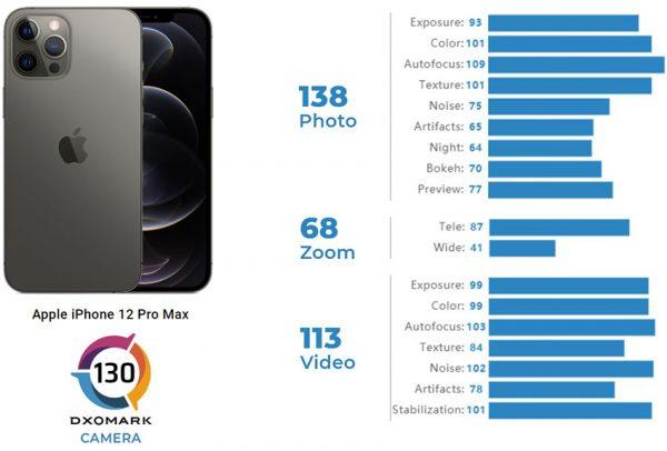 نتایج آیفون 12 پرو مکس در DxOMark