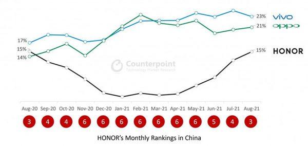 افزایش فروش آنر در چین